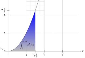 parabola-plot